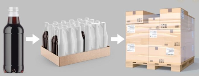 product purpose of packaging box