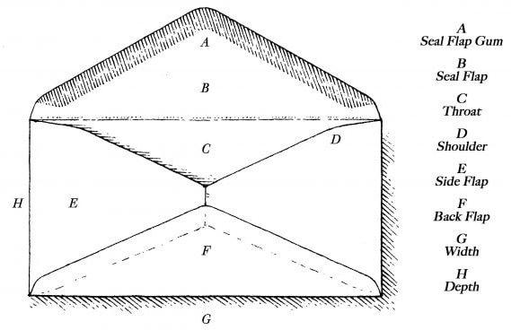 Parts Of Envelope